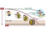 光線療法の色々な作用⑯
