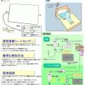 メディケア モリタ 「離床センサー」総合販売~緊急通報システム介護機器~