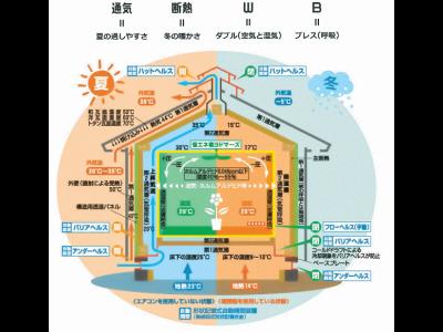 自然素材と「呼吸する家」「通気断熱WB工法」を提案しております。